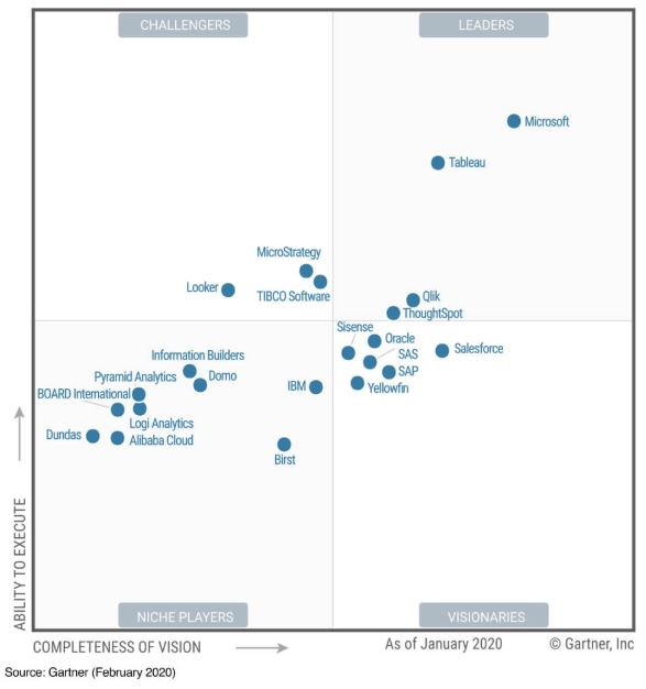 Gartner 2020 Magic Quadrant