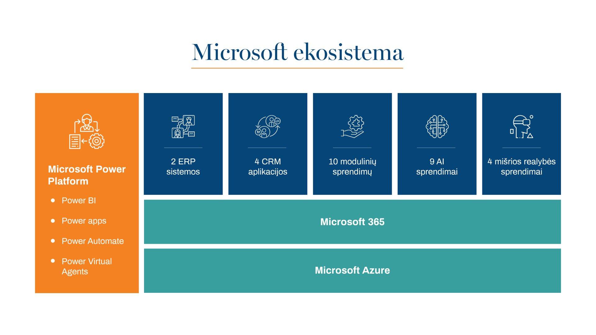 Microsoft Ekosistema