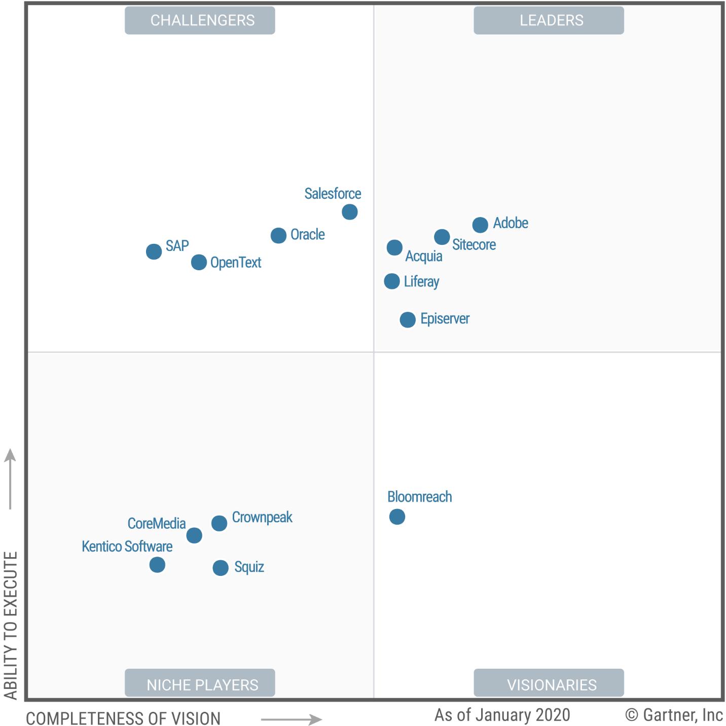 2020 Gartner magic quadrant for digital experience platforms